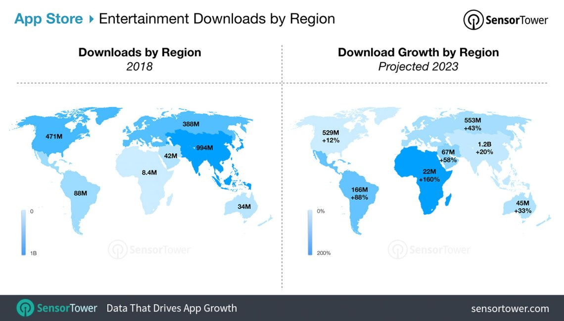 Entertainment App Download Forecast for the App Store