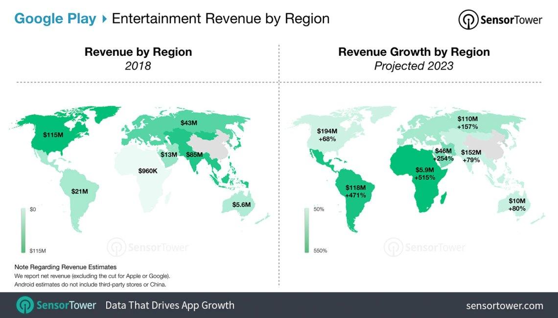 Entertainment App Revenue Forecast for Google Play