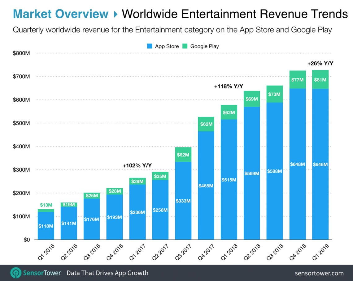 Worldwide Entertainment App Revenue Trends from 2016 to 2019