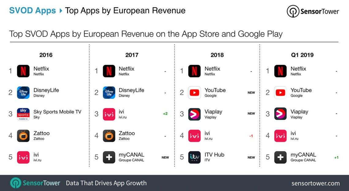 Top SVOD Apps in Europe by Revenue on the App Store and Google Play Table