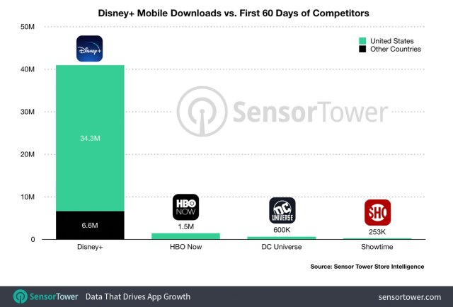 """""""Disney+ Downloads: First 60 Days"""