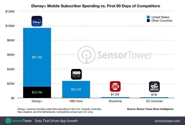 """Disney+ User Spending: First 60 Days"
