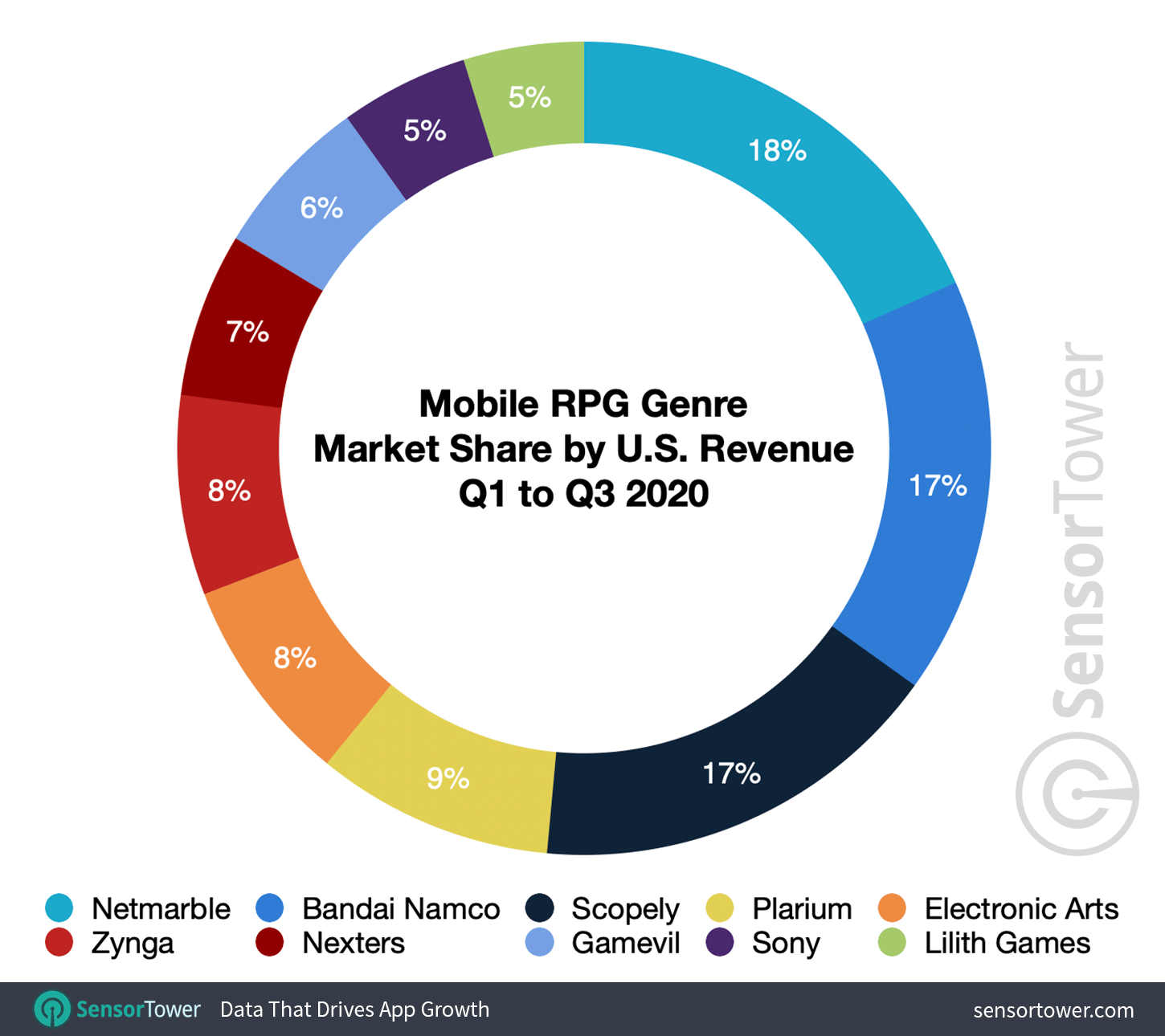 Mobile RPG Genre Market Share by U.S. Revenue for Q1 to Q3 2020