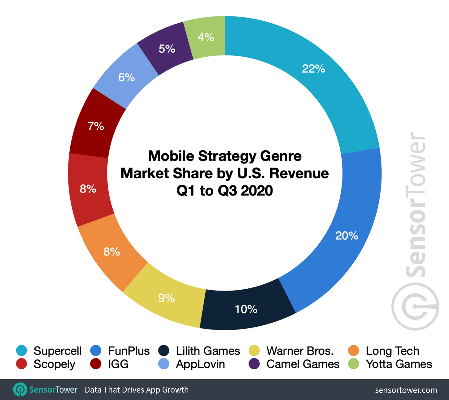 Mobile Strategy Genre Market Share by U.S. Revenue for Q1 to Q3 2020