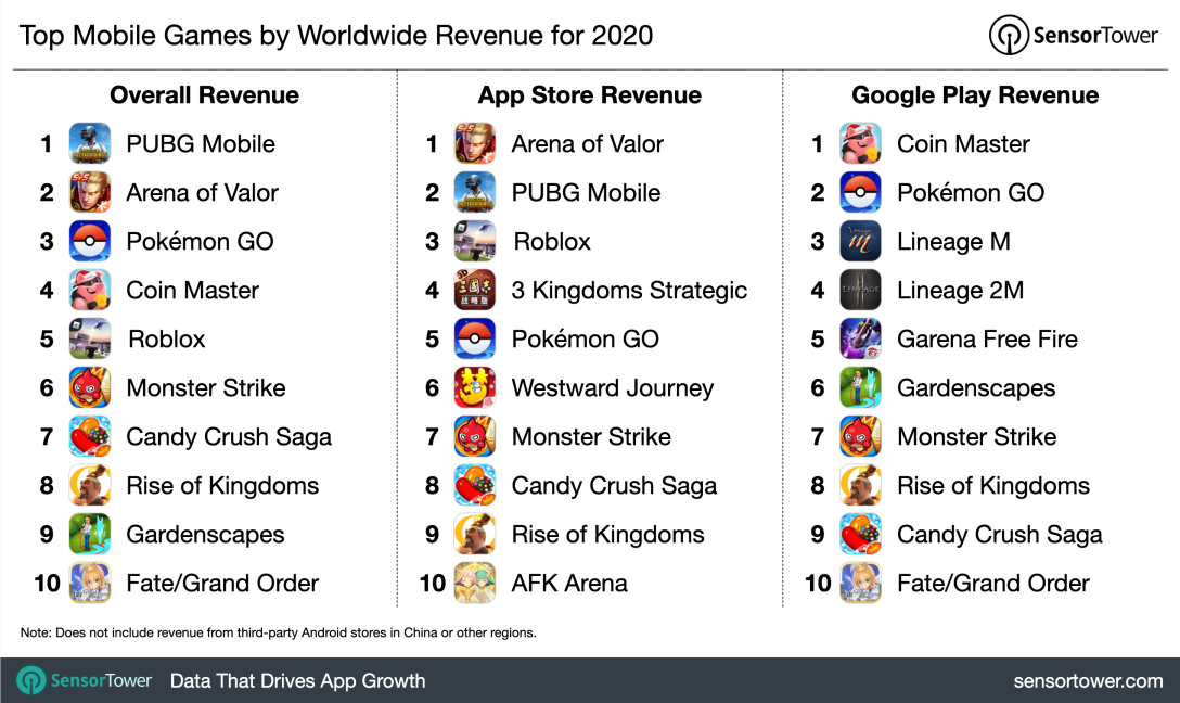 2020's top earning mobile games.