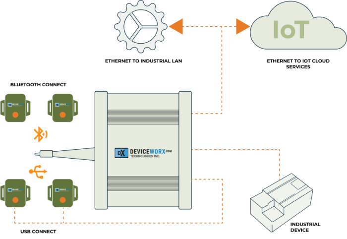Deviceworx IIOT Infrastracture