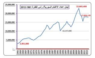 دراسة تفصيلية للثروة الحيوانية سورية