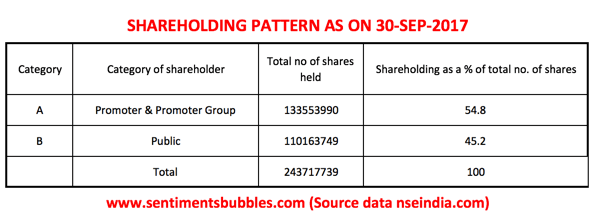 CONCOR Shareholding Pattern