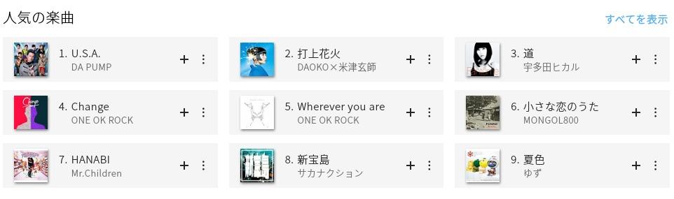 Amazon Music Unlimited 人気楽曲