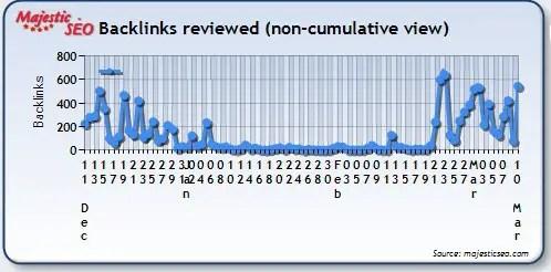 Website Backlinks Review