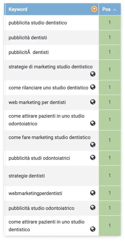 keyword posizionate marketing dentisti