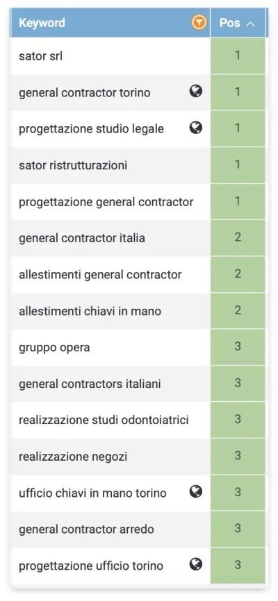 keyword posizionate ristrutturazione uffici