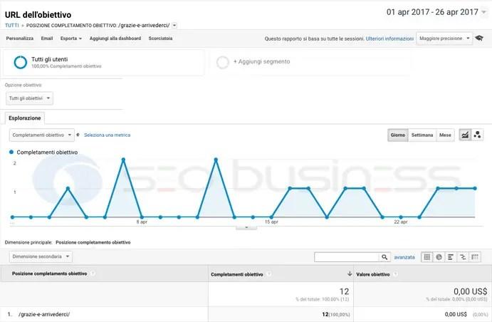 grafico conversioni sito web dentista