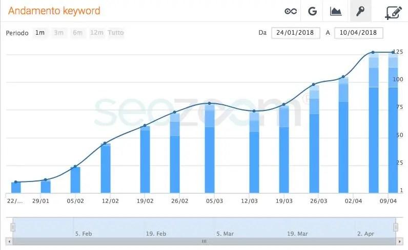 Dal sito alla SEO: 80 keyword in prima pagina in meno di 3 mesi