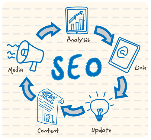 factors that influence SEO