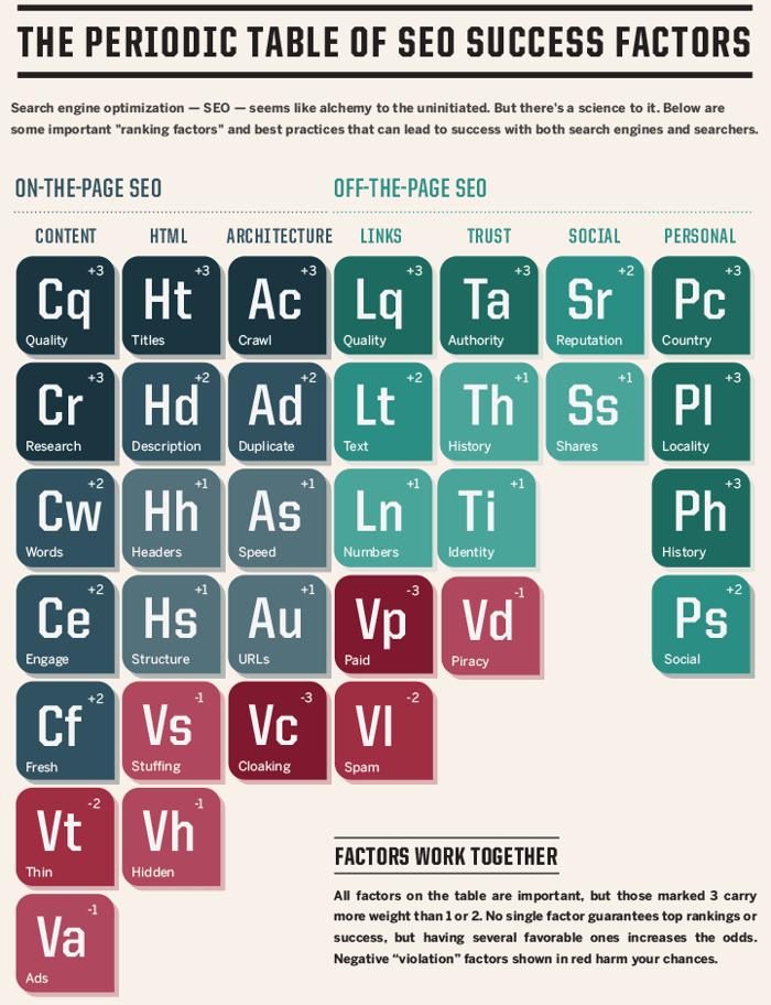 SEO tábla: a SEO-elemek periodikus rendje