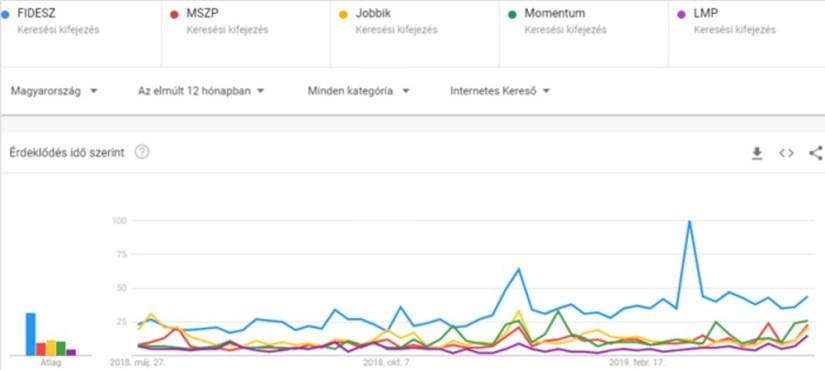 Pártok keresettsége az EU-s választás előtt a Google Trendsben