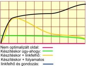 A keresőoptimalizálás, a SEO  hatékonyságát mutató grafikon