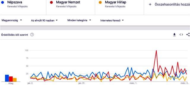 Politikai marketing: a botrányok közzétételének hatása a Magyar Nemzet internetes keresettségére