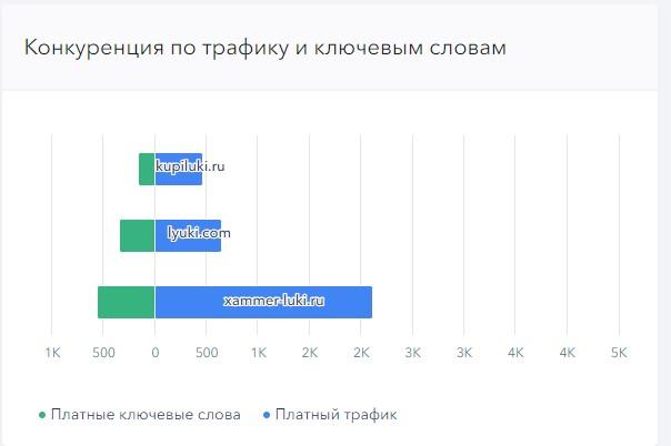 Экспресс аудит РК Яндекс.Директ. Рекомендации 12