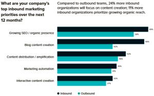 Top Inbound Marketing Priorities over next 12 months - Inbound vs Outbound