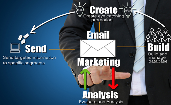 articleimage1636 Email Marketing