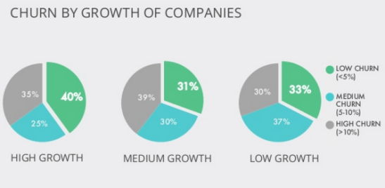 Churn by Growth of Companies