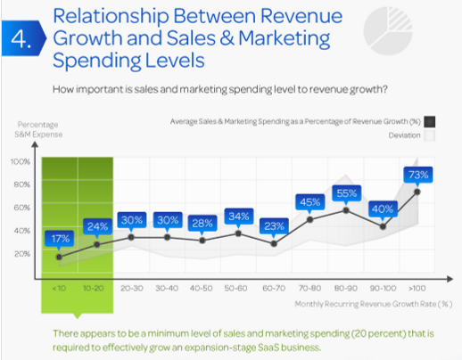 Marketing Spending Levels