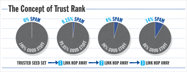 Trust Rank Concept