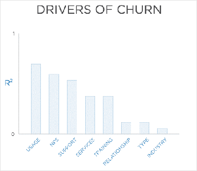 drivers of churn