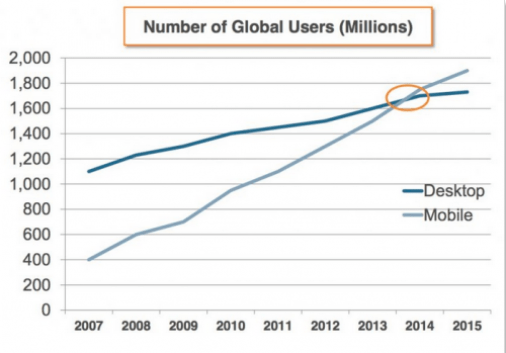 mobile traffic number of global users