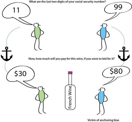 the anchoring effect