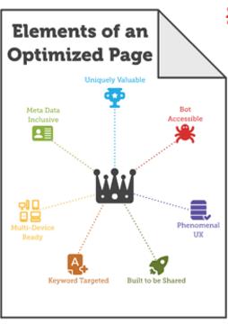 onsite optimization