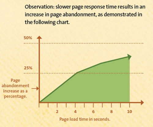 page load time