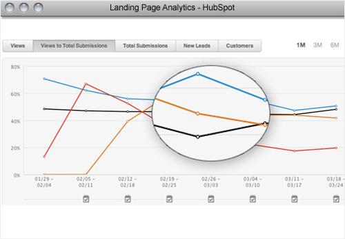 landing page analytics hubspot