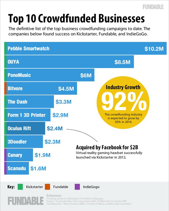 Top10 Crowdfunded Businesses
