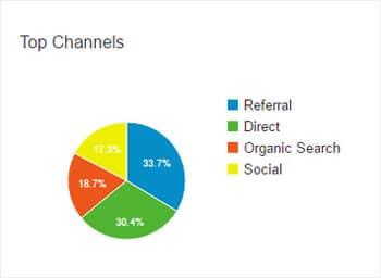 organic search traffic