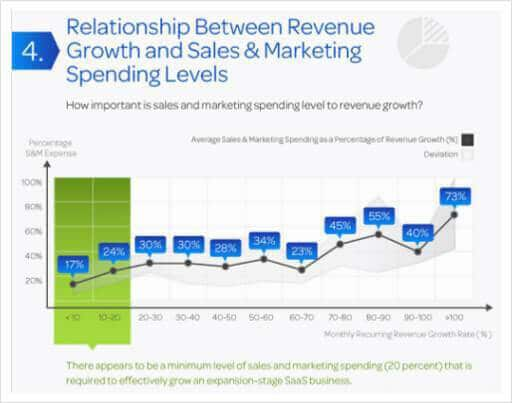 Relationship Growth and Marketing Spending Levels