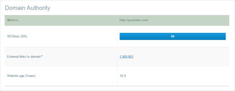 YouTube Domain Authority