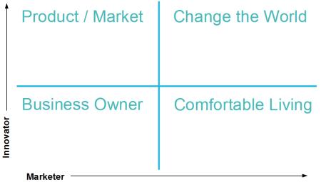 Matrix of entrepreneurs