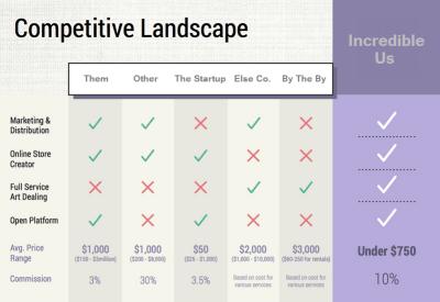 Startup Competitors Slide