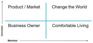 startup matrix