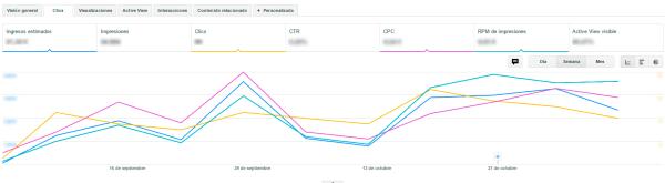 Evolución del rendimiento de los anuncios a nivel de página durante dos meses