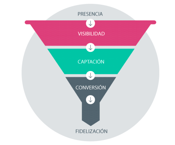 Inbound Marketing: etapas del buyer persona en el embudo de conversión