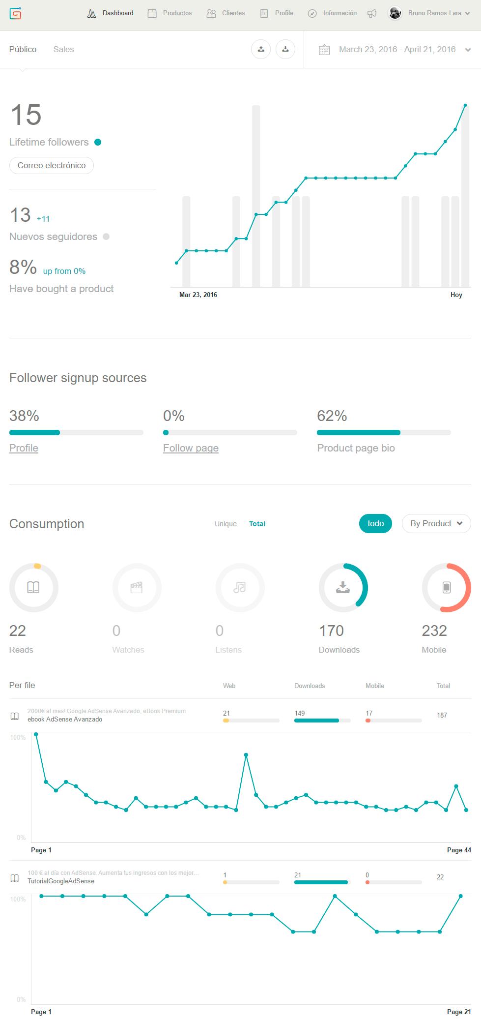 Estadísticas de tus suscriptores en Gumroad y consumo de tus productos
