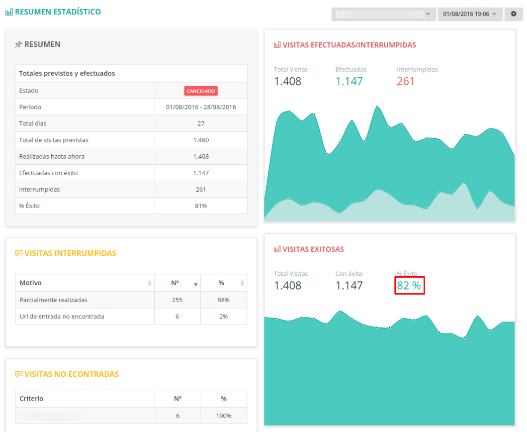 Estadísticas de CTRBox con un experimento