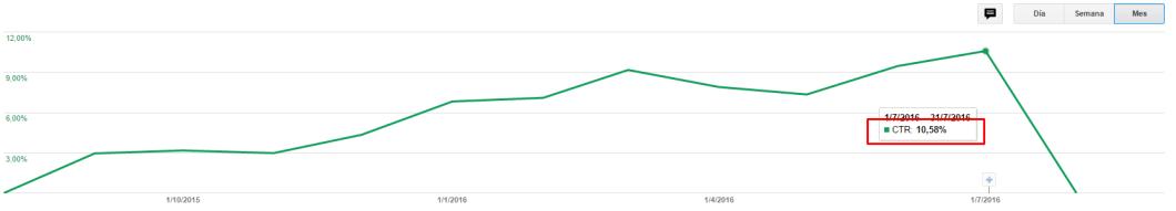 CTR de los anuncios de viñeta de Google AdSense