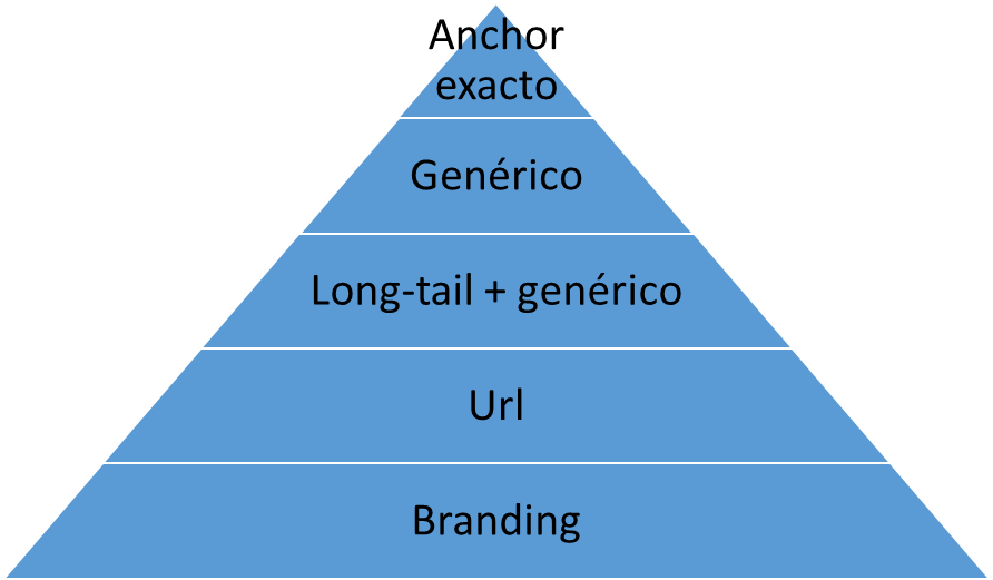 Tipos de anchor text para los enlaces