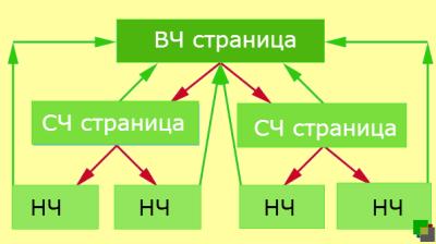 Схемы внутренней перелинковки