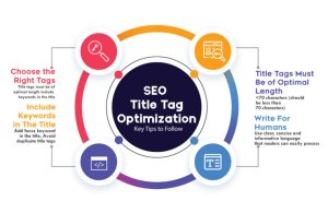 Read more about the article what is seo title in wordpress?Title optimization Guide 2021